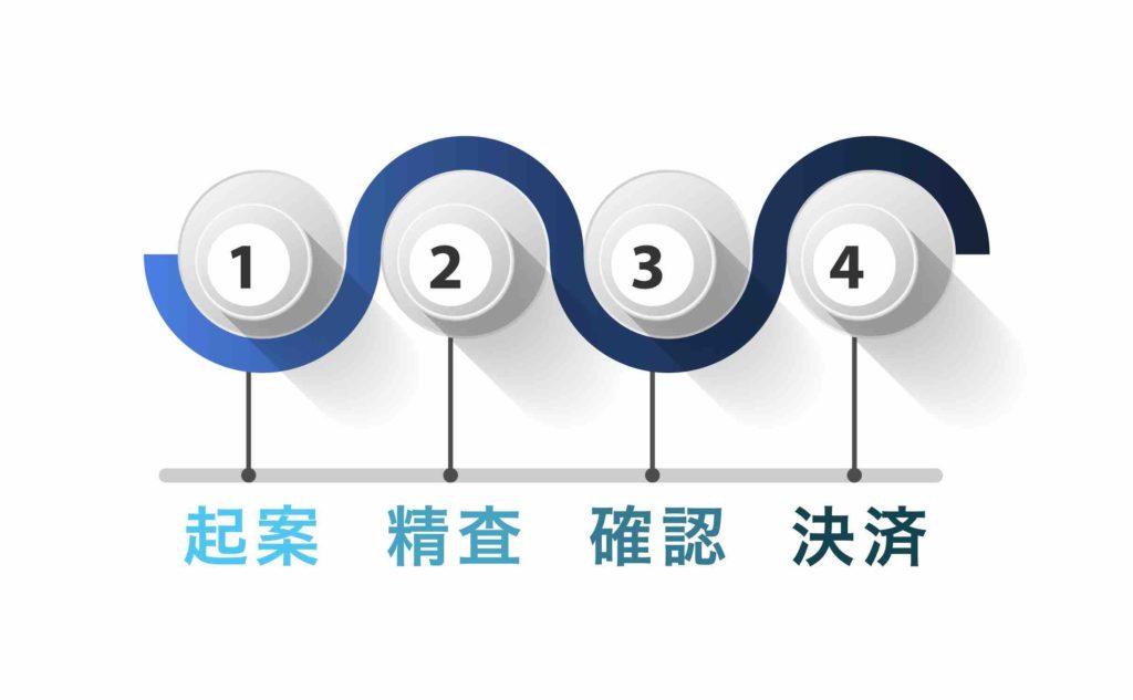 4段階チェックシステムのイメージ